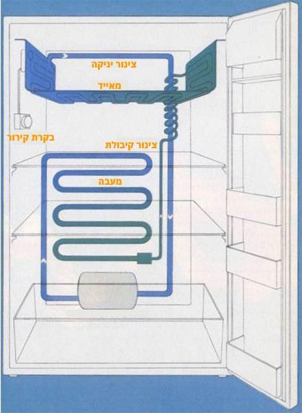 איך עובד מקרר – חלקי המקרר